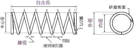 proimages/Compression_Spring/Compression_Spring_Survey_plan_tw.jpg