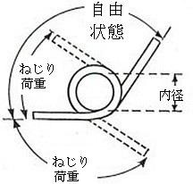 proimages/Compression_Spring/Torsion_Spring_Survey_plan-2_jp.jpg