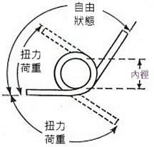 proimages/Compression_Spring/Torsion_Spring_Survey_plan-2_tw.jpg